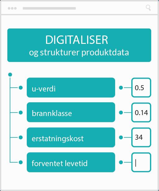 digitalisering og strukturering av poduktdata